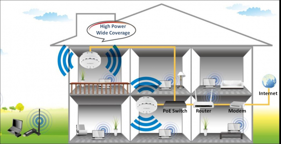 gallery/wi-fi access point telephone engineer scconnect ltd